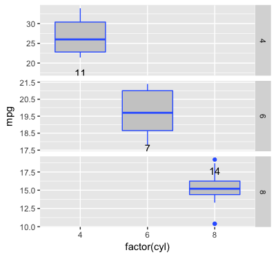 ggplot2 add sample size text to frequency