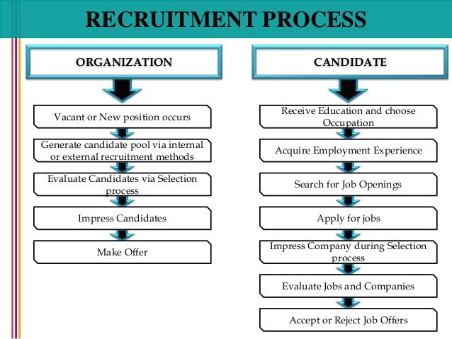 hr processes and procedures pdf