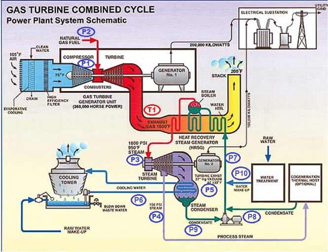 gas power plant pdf