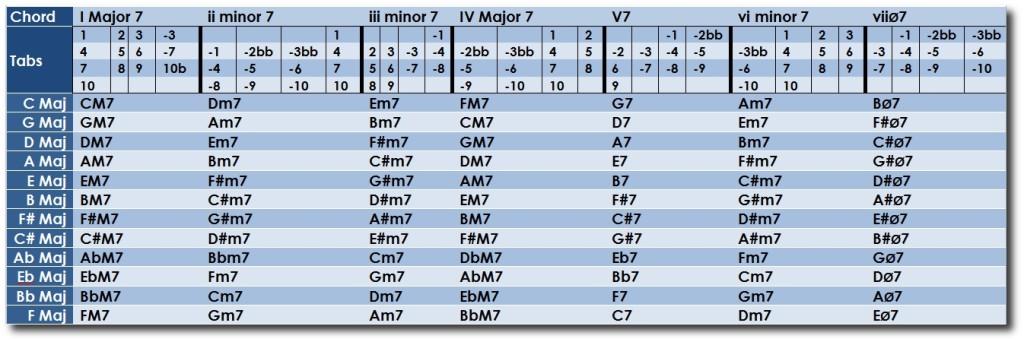 harmonica chord chart pdf
