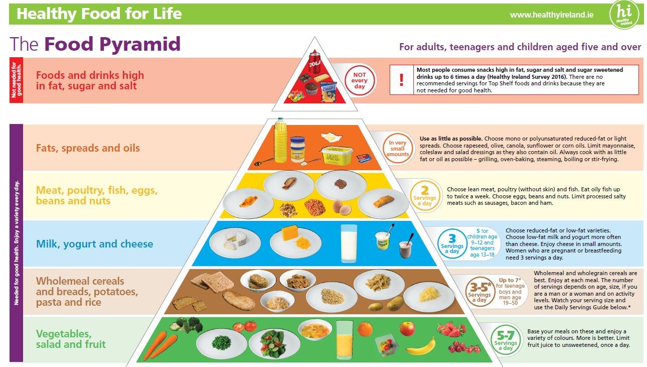 food guide pyramid 2019 nz