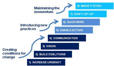 kotter 8 steps harvard business review pdf