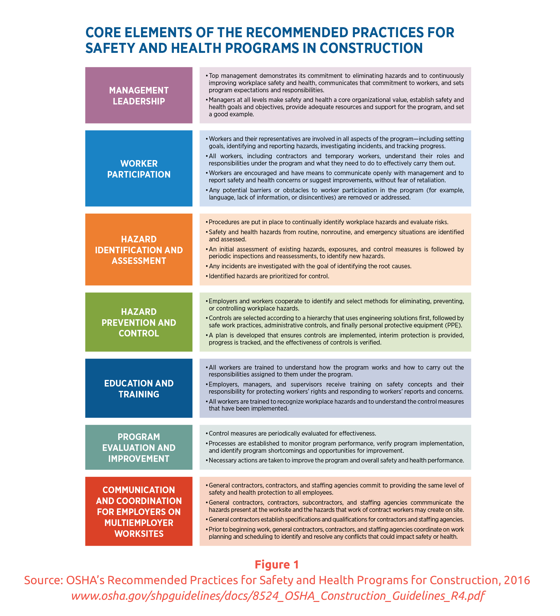 health and safety in construction project management pdf