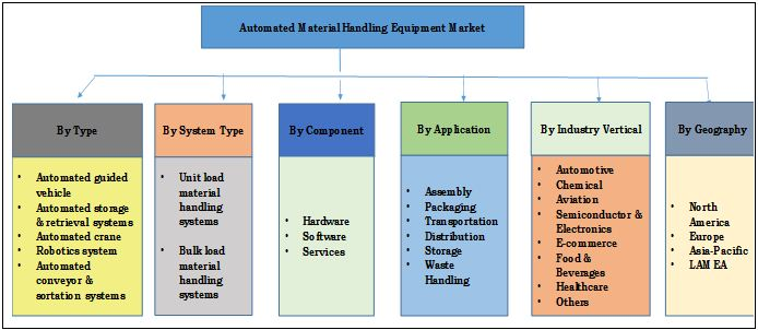 global automated storage and retrieval system asrs market pdf